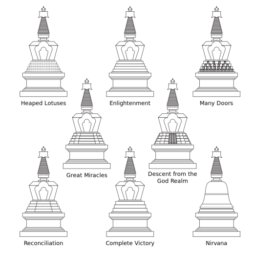 https://en.wikipedia.org/wiki/Stupa#/media/File:Eight_great_stupas.svg